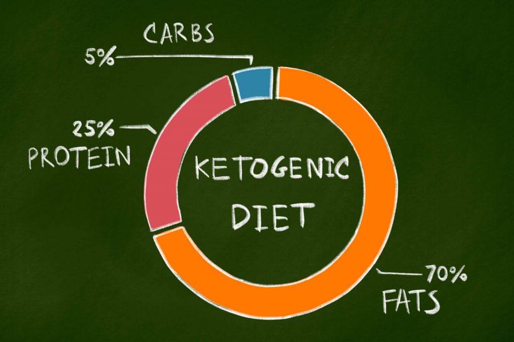 keto-diet-circle-chart